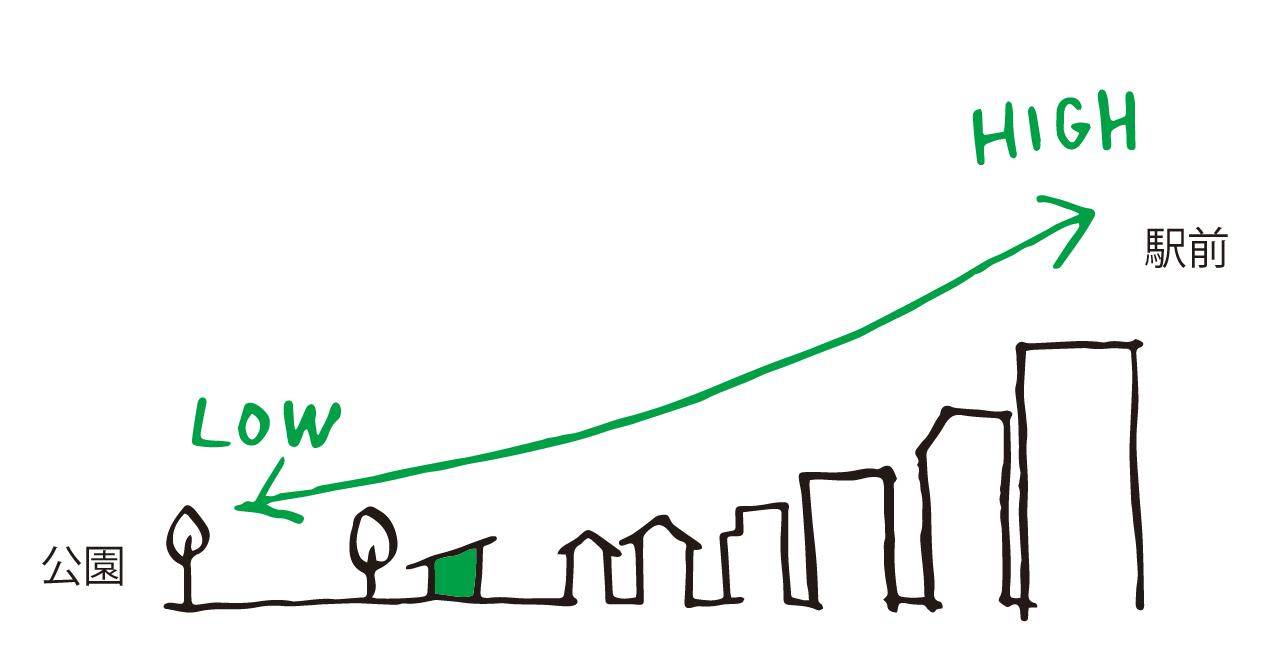 町と連続するボリューム