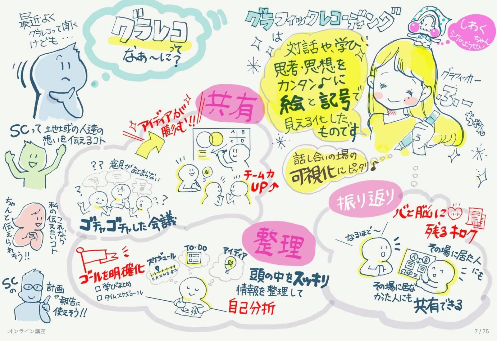 実際に山﨑さんが描いたグラレコ
