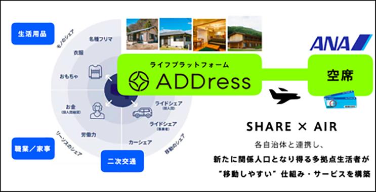 ADDressのビジネスモデル