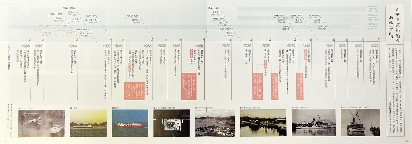 宇野と高松を結ぶ船の 歴史がひと目で分かる!