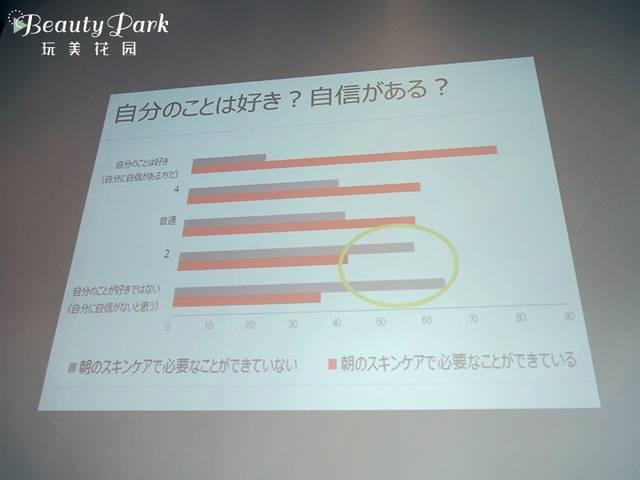 青色のバーは、朝のスキンケアで必要なことができていないと答えた数で、赤は朝のスキンケアで必要なことができていると答えた数を表している。
