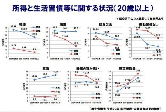 厚生労働省の調査による、金持ちとそうで無い人の生活習慣の違いが面白い(永江一石) - 個人 - Yahoo!ニュース (663)