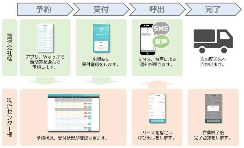 子会社TSUNAGUTE社が基本使用料ゼロ円の入荷予約システムをリリース