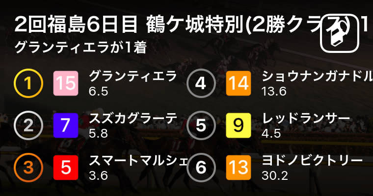 【2回福島6日目 鶴ケ城特別(2勝クラス) 10R】グランティエラが1着