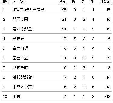 清水桜が丘、逆転勝利でインターハイに弾み JFAアカデミー福島U-18と静岡学園は共にドロー