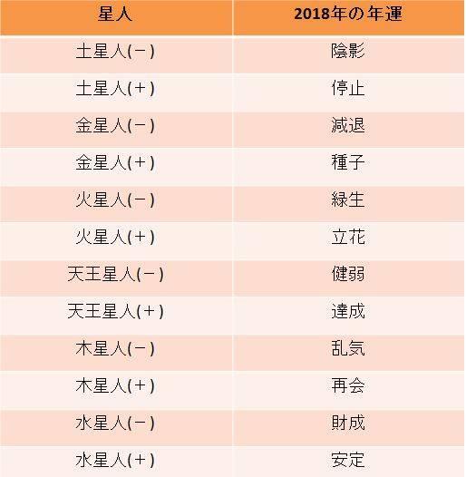 2018大殺界