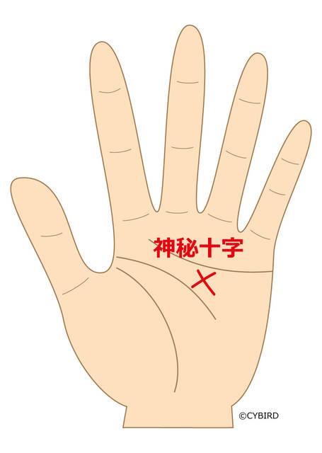 生命線上にある十字紋は、命に関わることへの暗示