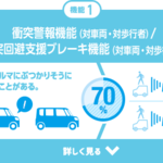 ダイハツ「スマートアシスト」搭載車種が累計150万台を突破!