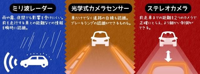 ACCとは?-車間距離の検知方法|選ぼう使おうACC (50)