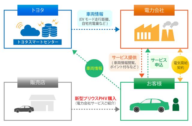 トヨタ自動車、車両から得られる情報を活用した新サービス「PHVつながるでんきサービス」を、国内の電力会社5社と実施 | トヨタグローバルニュースルーム (72)