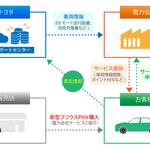 トヨタ自動車、車両から得られる情報を活用した新サービス「PHVつながるでんきサービス」を、国内の電力会社5社と実施