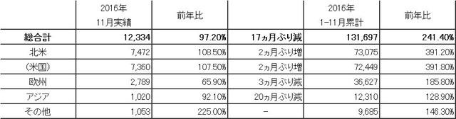 日本からの輸出