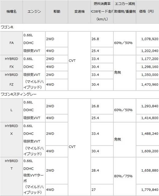 スズキ株式会社 四輪製品ニュース 2017年2月1日 スズキ、新型「ワゴンR」、「ワゴンRスティングレー」を発売 (2575)