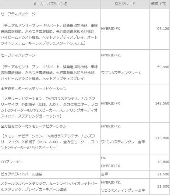 スズキ株式会社 四輪製品ニュース 2017年2月1日 スズキ、新型「ワゴンR」、「ワゴンRスティングレー」を発売 (2578)