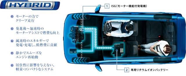 ワゴンR 走行・環境性能 | スズキ (3071)