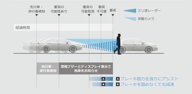トヨタ トヨタの最新技術 | 安全技術 | Toyota Safety Sense P | トヨタ自動車WEBサイト (4035)