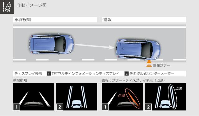 トヨタ アクア | 安全装備 | Toyota Safety Sense C | トヨタ自動車WEBサイト (4038)