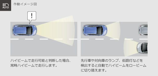 トヨタ アクア | 安全装備 | Toyota Safety Sense C | トヨタ自動車WEBサイト (4041)