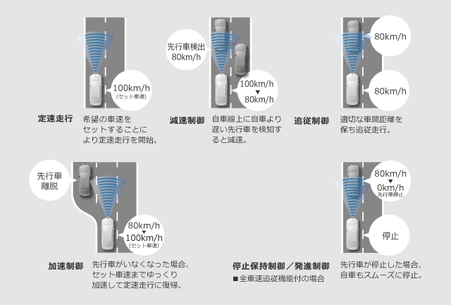 トヨタ トヨタの最新技術 | 安全技術 | Toyota Safety Sense P | トヨタ自動車WEBサイト (4044)