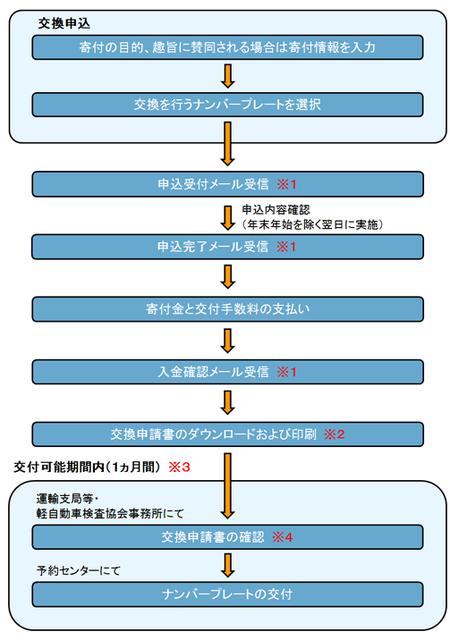 図柄ナンバー申込サービス(GKBA0001) (4477)