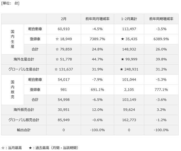 2017年2月および1-2月 生産・販売・輸出実績|ニュース&トピックス|ダイハツ工業株式会社 企業情報サイト (5937)