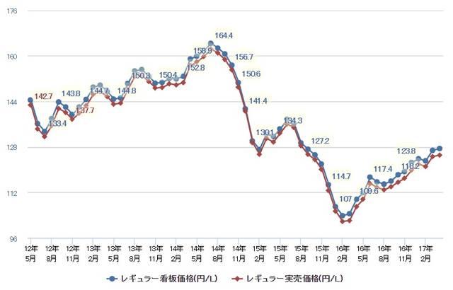 燃費ランキング・ガソリン価格・車種情報の共有コミュニティ - e燃費 (6780)