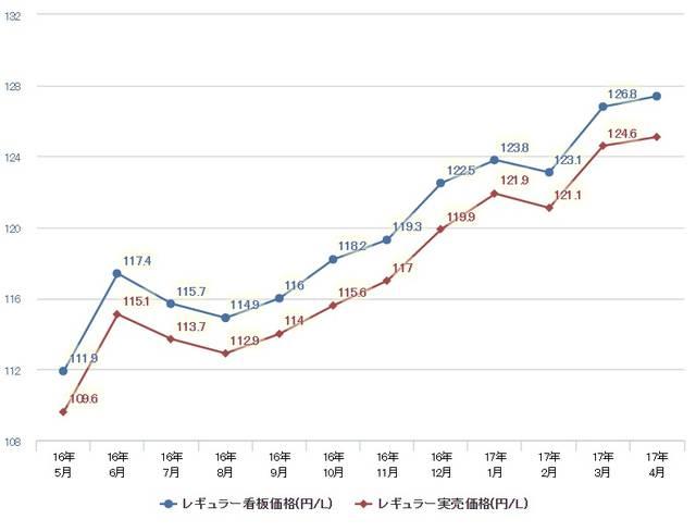 燃費ランキング・ガソリン価格・車種情報の共有コミュニティ - e燃費 (6781)