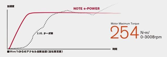 日産:ノート [ NOTE ] 電気自動車 (e-POWER) | 走行性能 | e-POWER (9151)