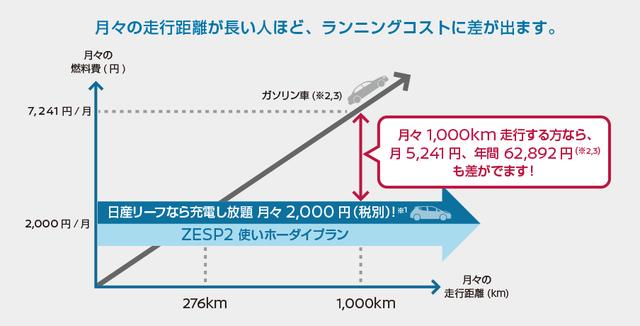 日産 | 日産リーフ [ LEAF ] |日産リーフなら使い方次第でおクルマの燃料代が定額に。 (9550)