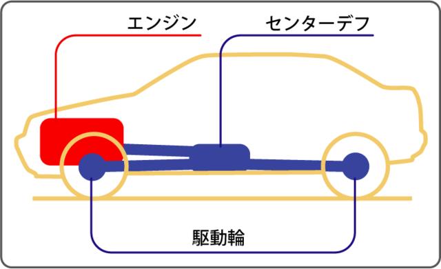 四輪駆動 - Wikipedia (9940)