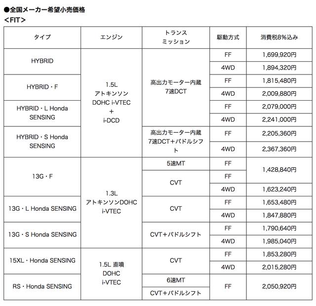 Honda   「FIT」をマイナーモデルチェンジして発売 ~デザインを一新し、Honda SENSINGを採用~ (12071)