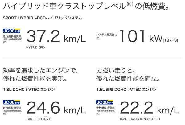 燃費・環境性能 性能・安全 フィット Honda (12075)