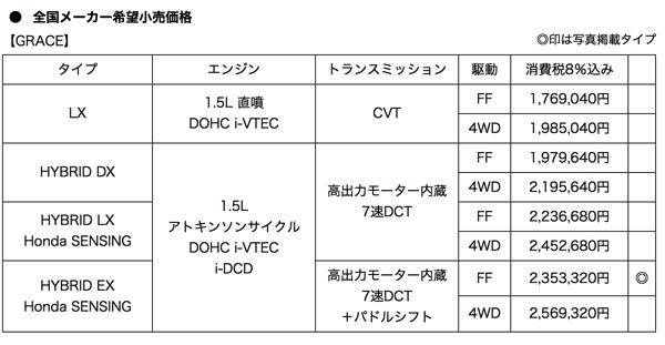 Honda | コンパクトセダン「GRACE」の改良モデルを発売 (12351)