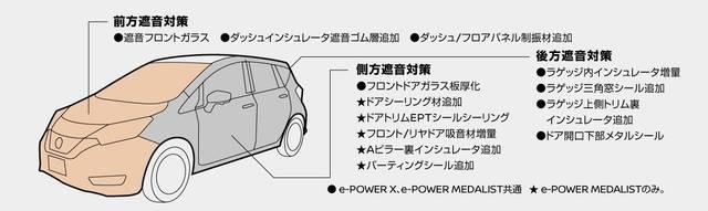 日産:ノート [ NOTE ] 電気自動車 (e-POWER) | 走行性能 (12600)
