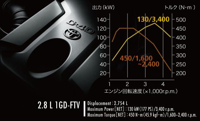 トヨタ ランドクルーザー プラド | 燃費・走行性能 | エンジン | トヨタ自動車WEBサイト (13434)