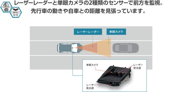 ブレーキアシスト・自動ブレーキで衝突回避 「プリクラッシュセーフティシステム」|Toyota Safety Sense C|トヨタの安全安心技術 (13439)
