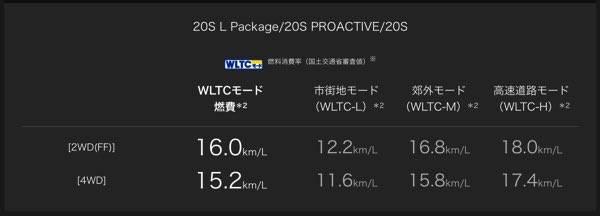 【MAZDA】燃費性能|走行性能|CX-3 (13452)