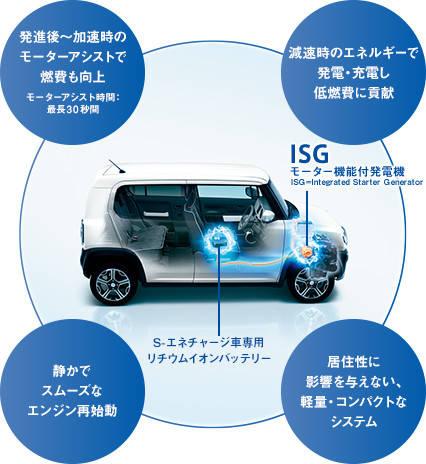 スズキの次世代テクノロジー S-エネチャージ | スズキ (14160)