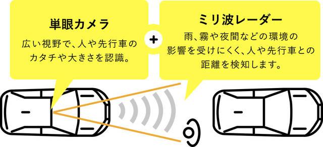 トヨタ 安全安心機能サイト | Toyota Safety Sense トヨタセーフティセンス | トヨタ自動車WEBサイト (19825)