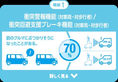 スマートアシスト - もしもの事故を防ぐ先進技術を、みんなに。| スマアシ総合サイト【ダイハツ】 (20029)