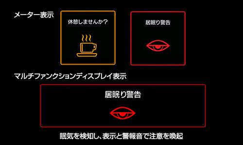 予防安全(先進機能) : アイサイト・安全 | 新型フォレスター | SUBARU (33900)
