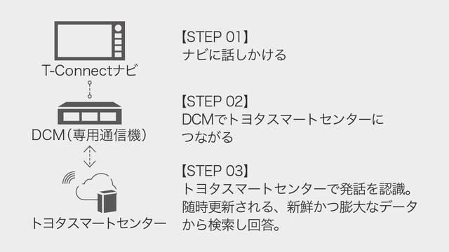 トヨタ カローラ スポーツ | ユーティリティ | コネクティッドサービス | トヨタ自動車WEBサイト (34550)