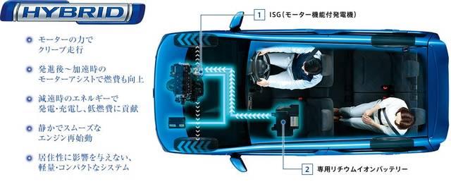ワゴンR 走行・環境性能 | スズキ (36109)