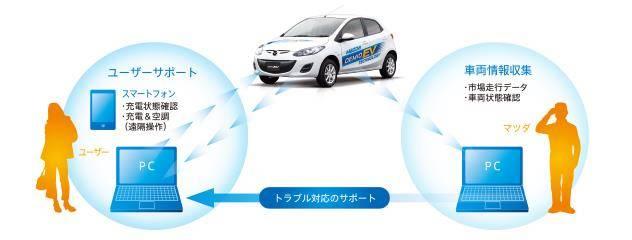 【MAZDA】電気自動車|環境技術 (36372)