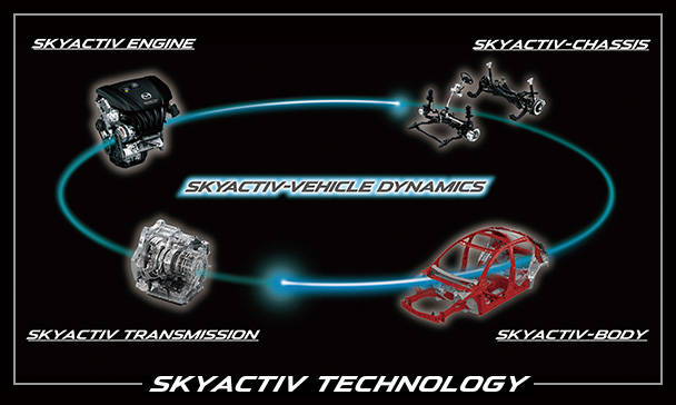 【MAZDA】スカイアクティブ テクノロジーの開発思想 -SKYACTIV TECHNOLOGY|Be a driver. (41674)