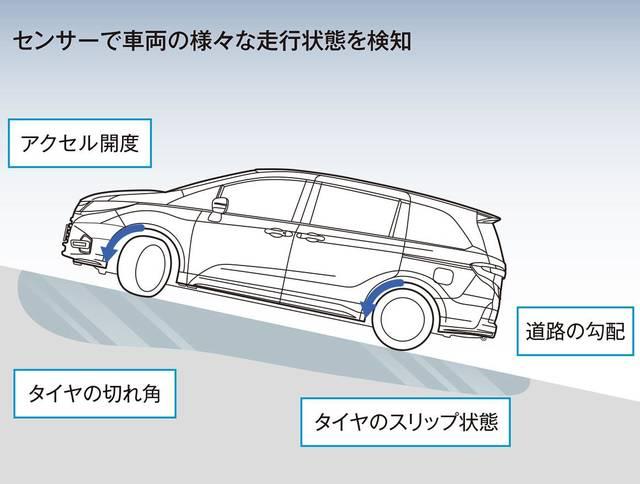 走行性能|安全・性能|オデッセイ|Honda (43280)