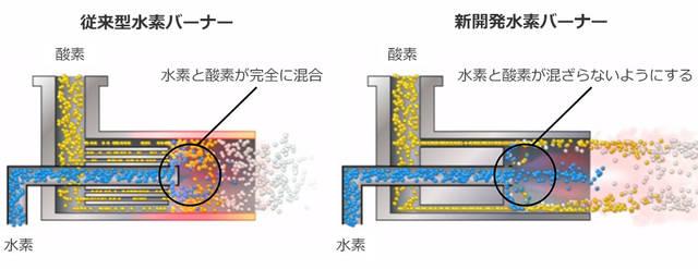 水素バーナー機構1
