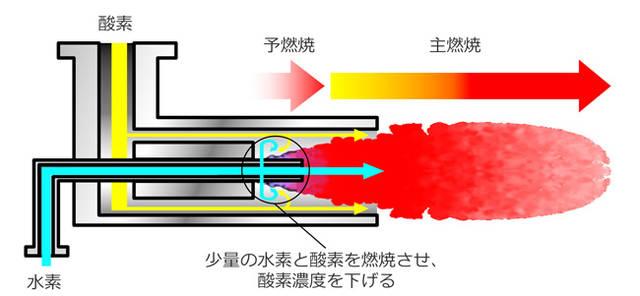 水素バーナー機構2