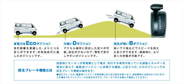 走行性能 | MINICAB-MiEV | 商用車 | カーラインアップ | MITSUBISHI MOTORS JAPAN (51409)