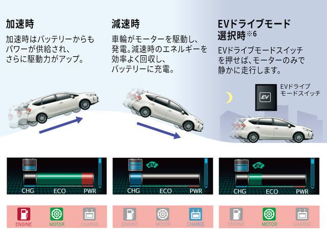 【公式】メビウスの燃費と走行性能|ダイハツ (51703)